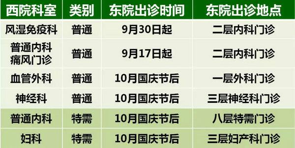 北京协和医院部分门诊病房暂时