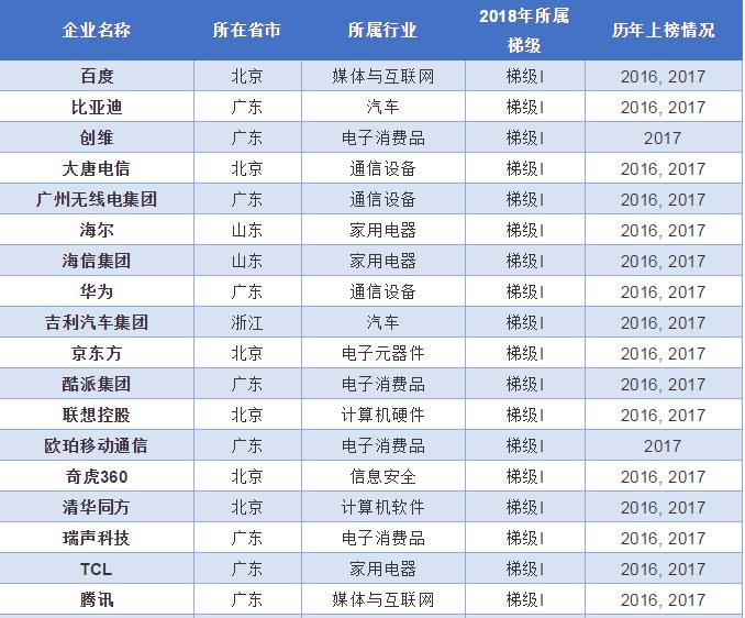 360再入中国创新百强榜,成第一梯队唯一安全公司