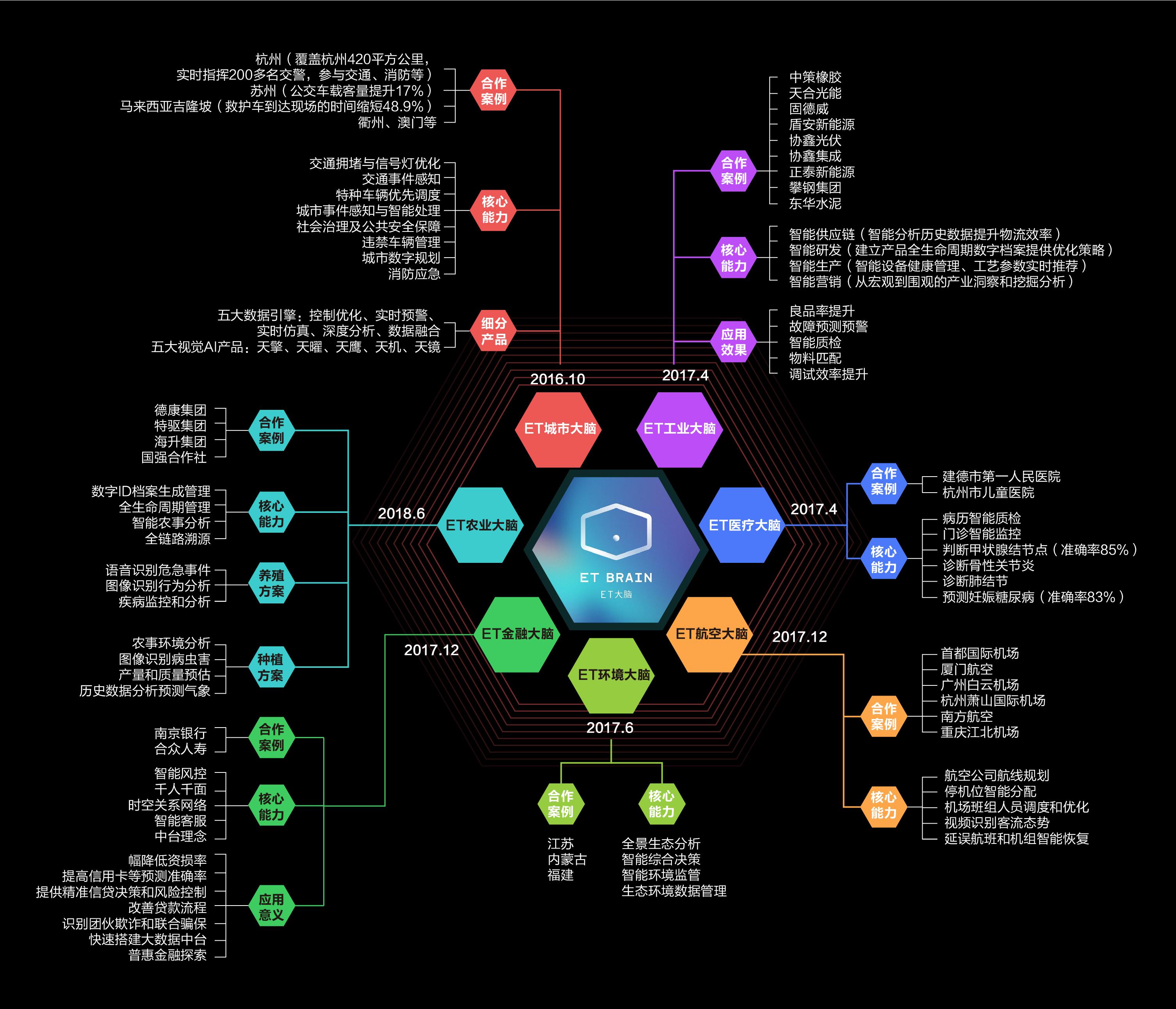 """阿里云获选Forrester""""国际数字化转型专家"""",产业AI具备落地性"""