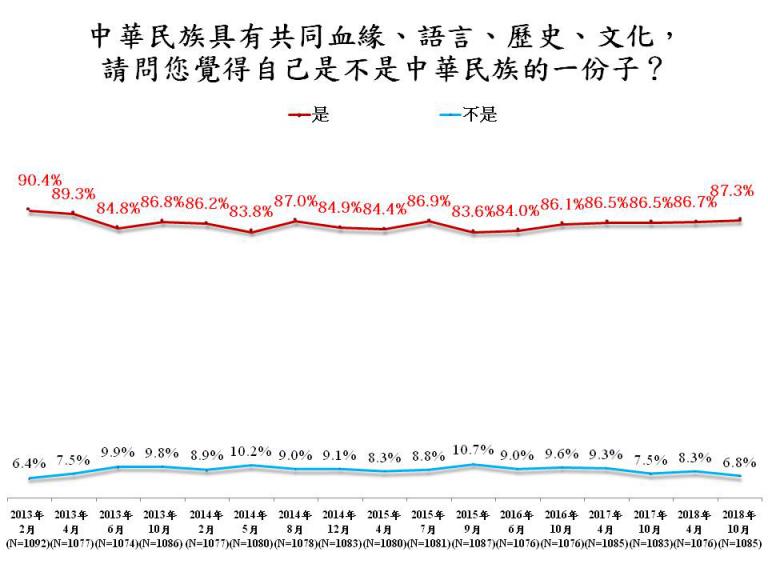 """岛内""""中国人认同""""上涨  民进党""""去中国化""""失败"""