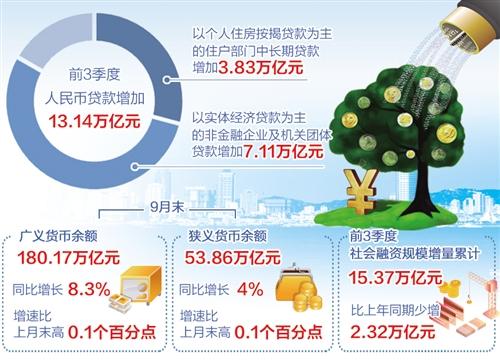 信贷支持小微企业力度加大