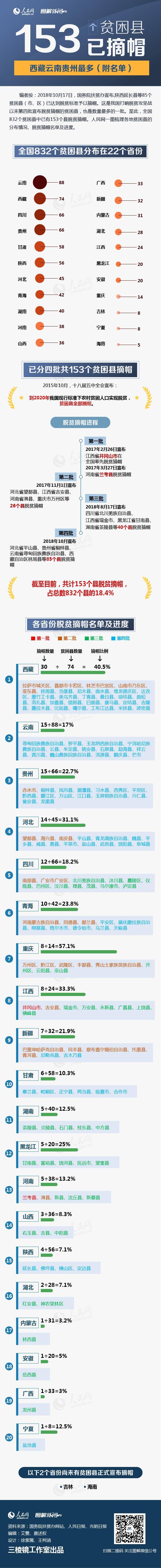 图解:153个贫困县已摘帽,西藏云南贵州最多(附名单)
