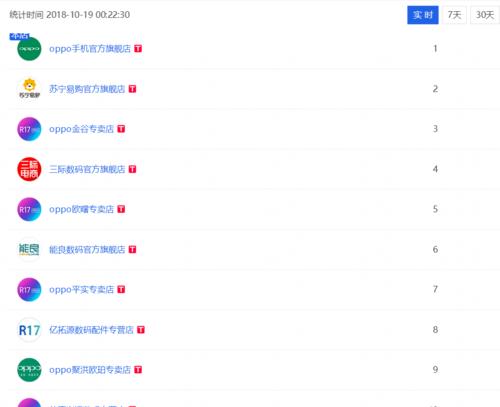 OPPO K1首销持续火爆 霸屏天猫手机单品TOP10榜单