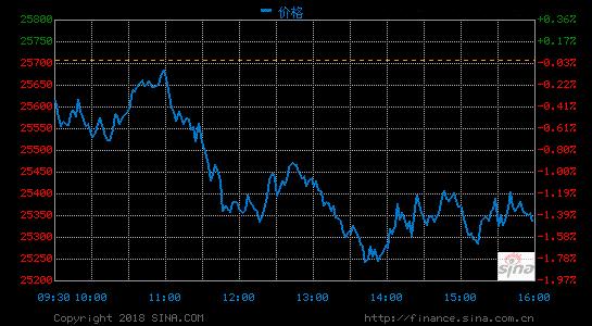 收盘:美股收跌道指下挫327点 纳指下跌逾2%