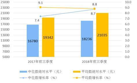 前三季度全国居民人均可支配收入21035元 实际增长6.6%