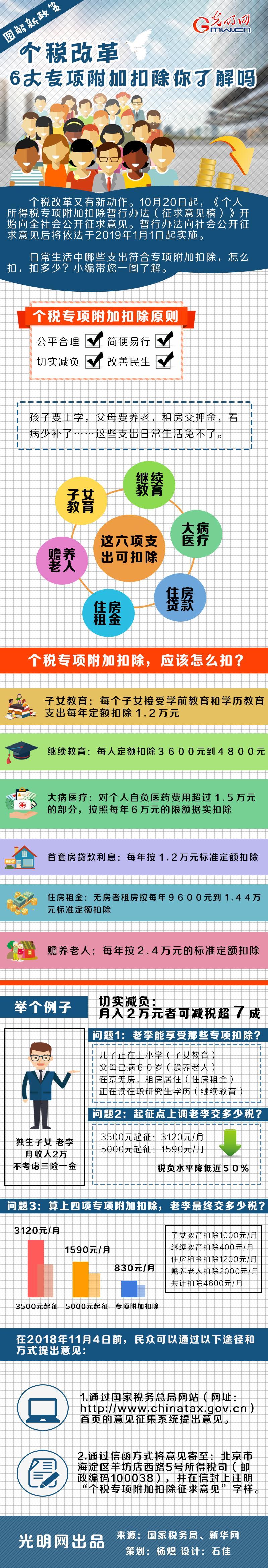 图解|个税改革:6大专项附加扣除你了解吗?