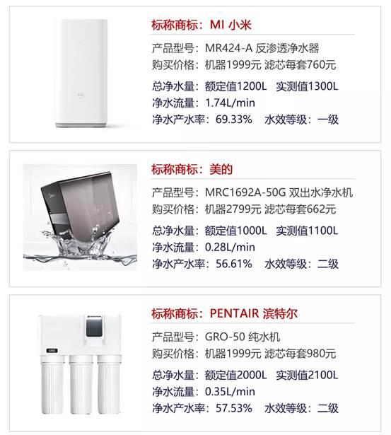 北京市消协权威测试 小米净水器净水产水率第一