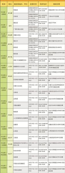 中央巡视组进驻情况一览表