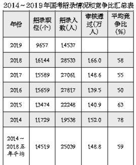 最难国考年!2019年国考启动报名 竞争比将达97.4:1