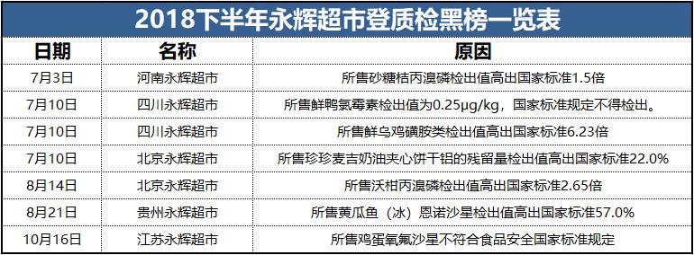 """永辉超市半年内7登食品安全""""黑榜"""""""