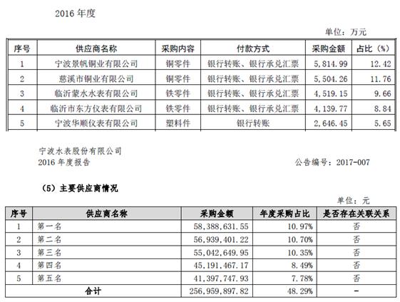 宁波水表采购结算金额畸高 巨额资金流向成疑