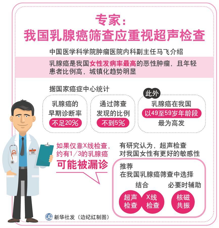 我国首部乳腺癌筛查治疗指南发布 专家呼吁重视超声检查