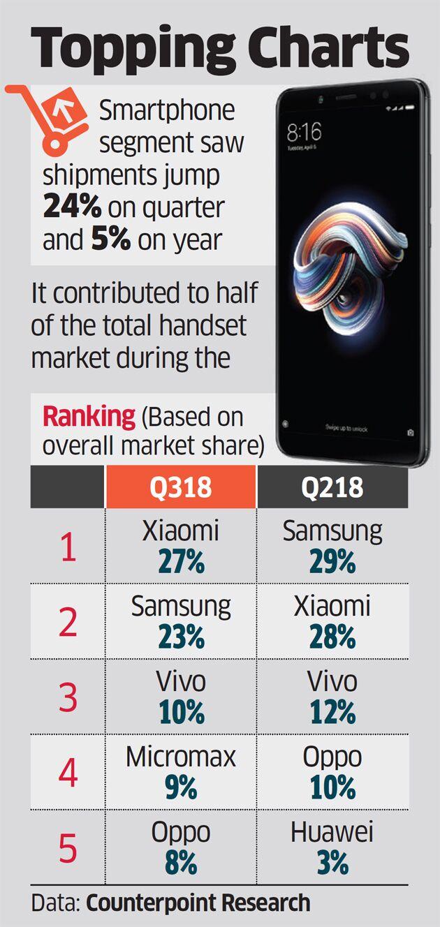 小米超越三星 三季度领跑印度智能手机市场