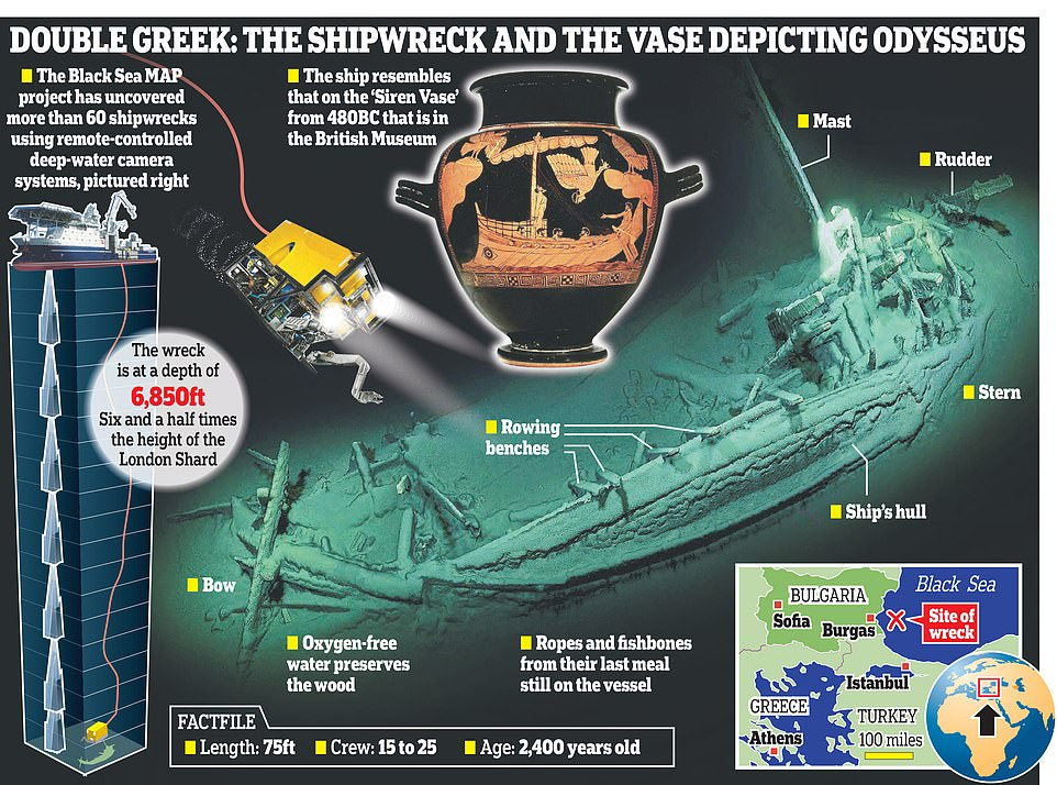 黑海发现世界上最古老完整沉船 已有2400年历史