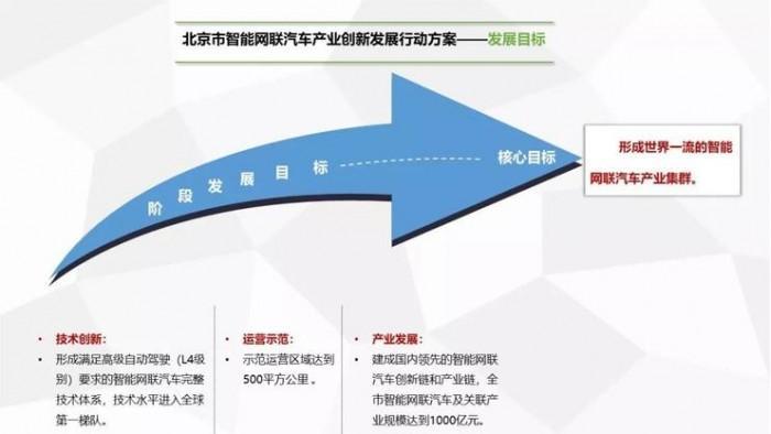 自动驾驶明年可跑高速 北京自动驾驶发展领跑全国