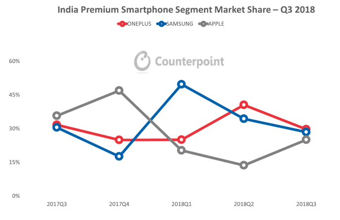 印度智能手机市场Q3报告:一加蝉联高端市场第一