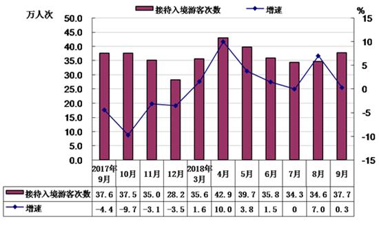 前三季度北京接待入境游客近300万人次