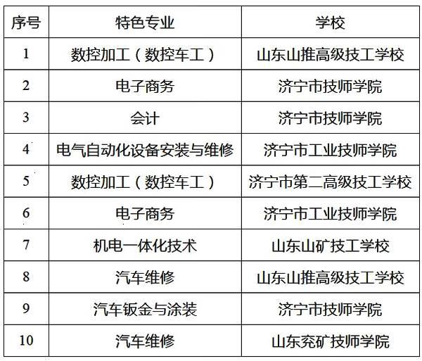 2018年度济宁市技工院校特色专业公示名单出炉