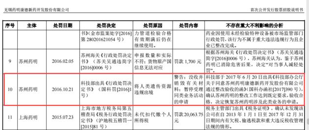 药明康德独家回应被科技部处罚:已在招股书披露过相关情况