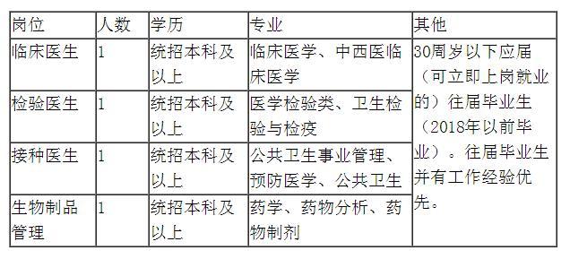 绥滨县疾病预防控制中心招聘