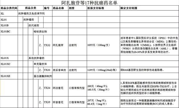 好消息!这17种抗癌药纳入青海省基本医疗保险等目录