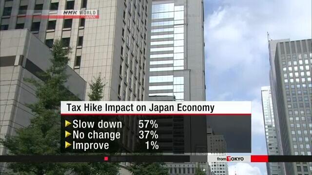 6成日本企业认为消费税率升至10%会导致经济恶化