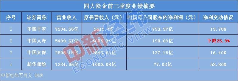 四大险企成绩单:前三季度唯中国人寿净利下滑