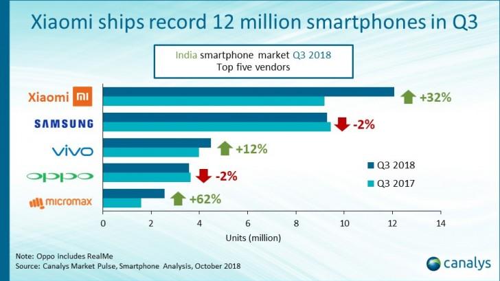 研究:小米Q3称霸印度市场 一加用户满意度领先