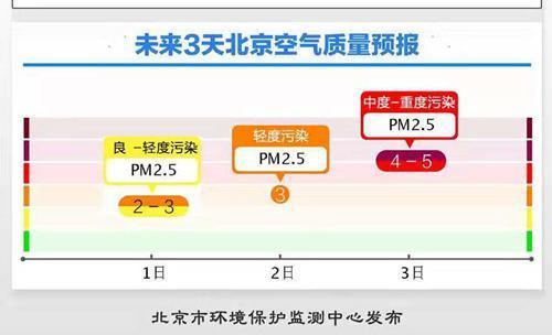 北京新一轮污染已在路上 周六可达中至重度污
