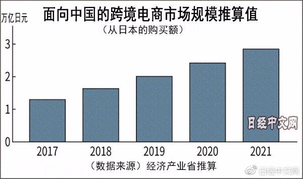 日本对华跨境电商市场保持每年20%左右增速