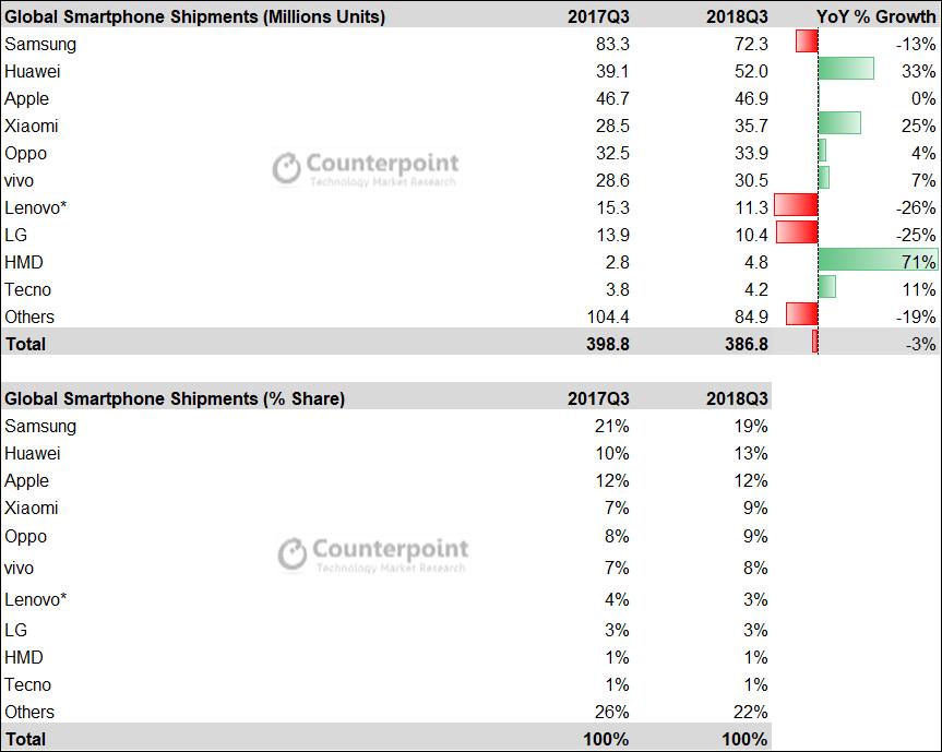 Counterpoint研报:小米、华为领衔 中国品牌逆势增长