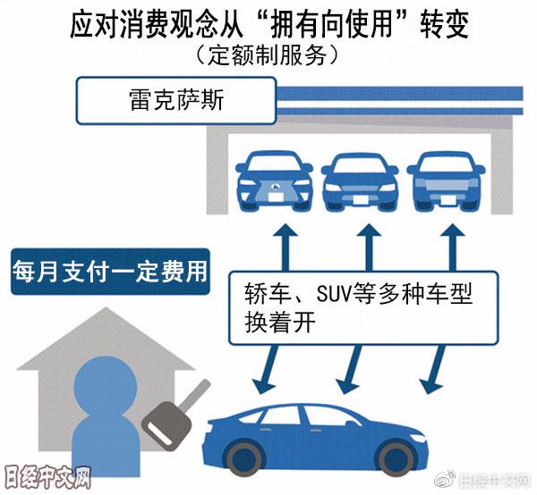 丰田推出新服务:每月付费享随时更换车型