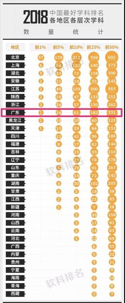 2018软科中国最好学科排名:中山大学管理学院上榜