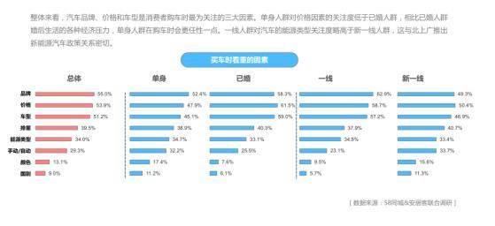 58同城、安居客发布报告:超半数单身人群青睐8万以下二手车