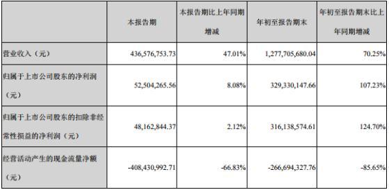 紫鑫药业业绩暴增笼52亿存货暗影 财政造假疑云旋绕