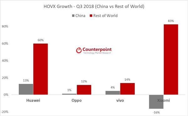 全球手机三季度出货量下滑3%:华为小米逆势增长