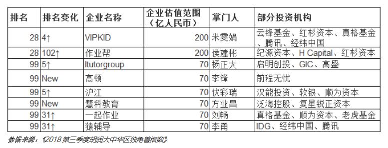 2018第三季度胡润大中华区独角兽指数发布 VIPKID位列在线教育第一