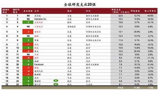 2018全球创新企业1000强公布 中国有175家入榜