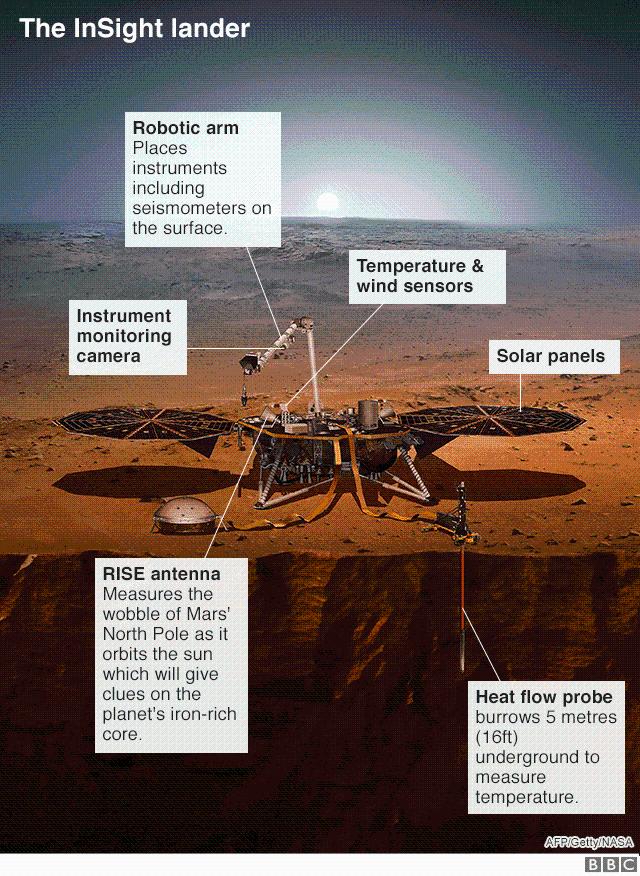 InSight探测器月底将在火星着落 NASA解释细节