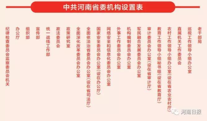 河南省级机构改革:设党委机构18个 政府机构42个
