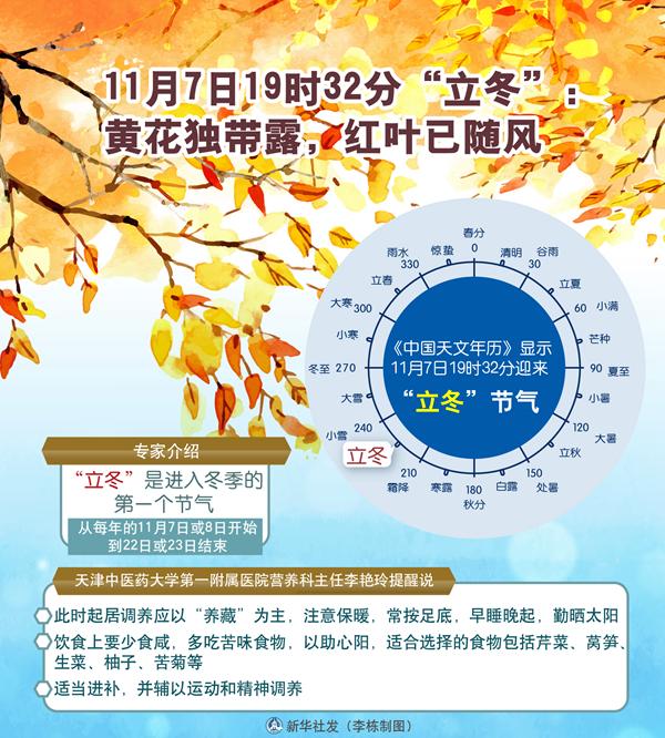 """7日19时32分""""立冬"""":黄花独带露,红叶已随风"""