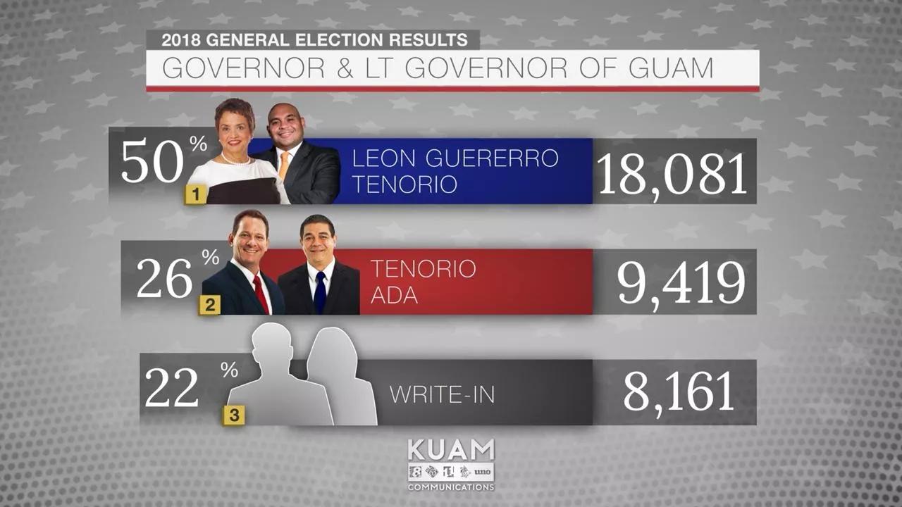 快讯!美媒:关岛选出首位女总督 民主党赢下一
