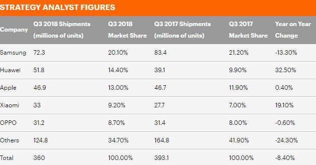研究:全球智能手机市场已饱和 华为小米逆势激增
