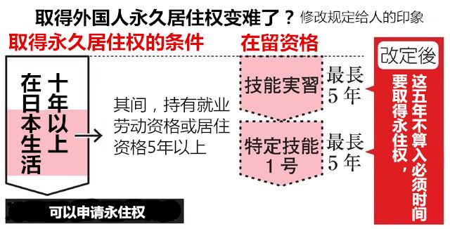 日本拟修改外国人永住条件 新设这两种在留资格