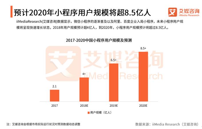 艾媒报告:2020年小程序用户规模将突破8.5亿