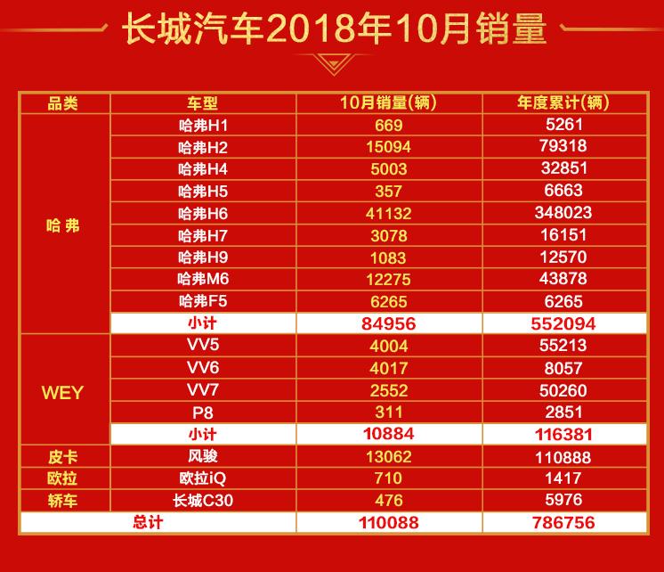 长城汽车十月霸气回归:销量超11万辆,环比大增26.94%