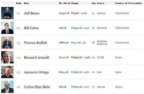 亚马逊股价再跌 贝佐斯身家就将跌破1300亿美元