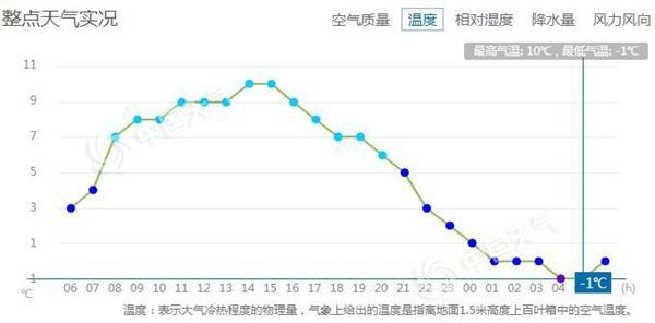 -1℃!立冬首日北京遇下半年来最冷清晨 未来三天早晚仍接近0℃