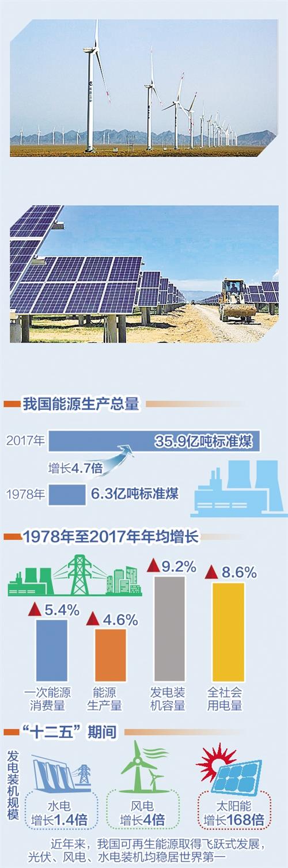 """中国长江三峡集团:打造绿色""""国之重器"""""""