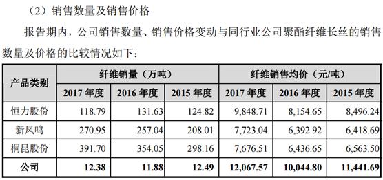 苏州龙杰核心工艺业界存疑 是高新技术还是高耗产能?